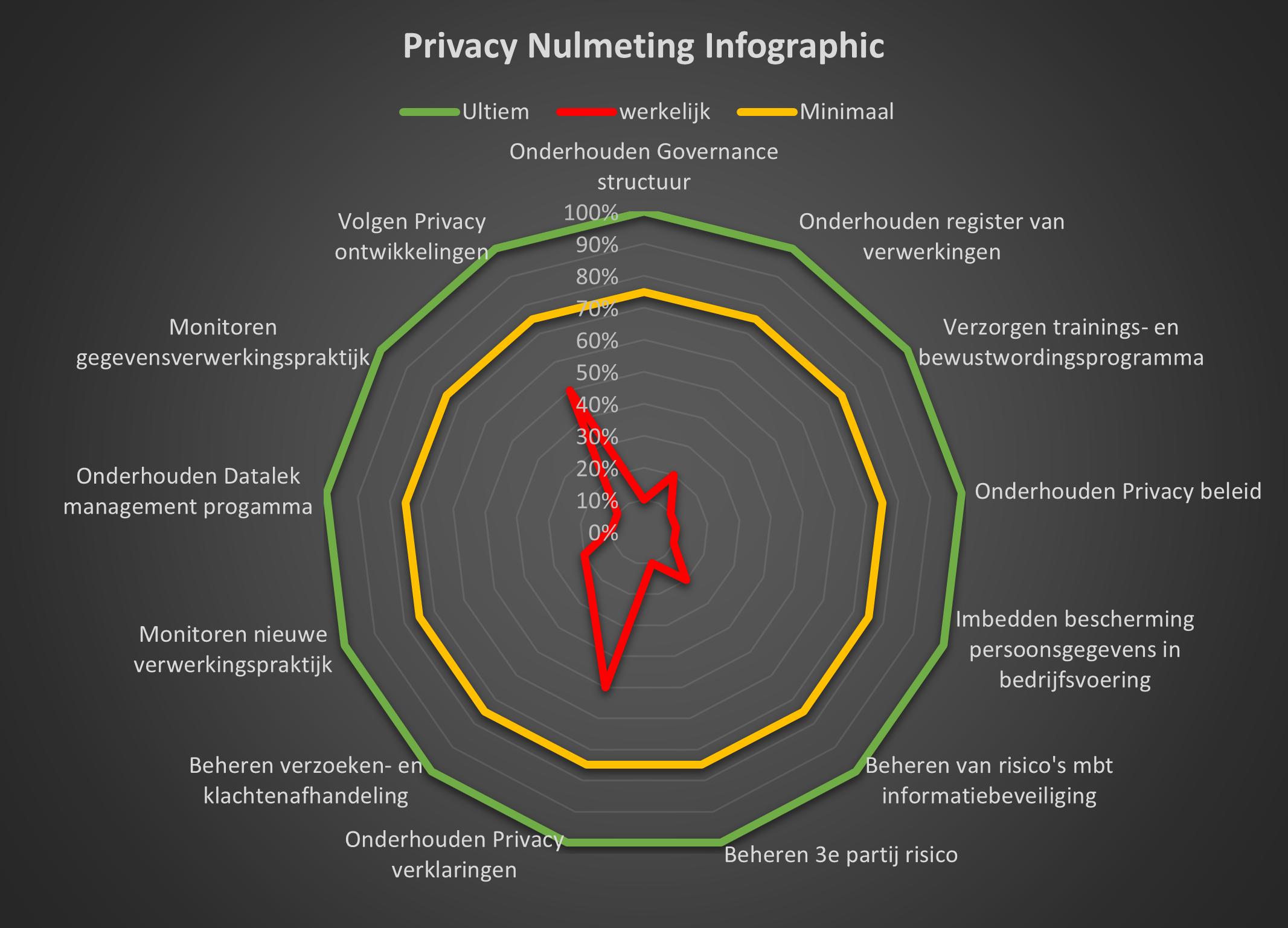 Hello risk Privacy nulmeting